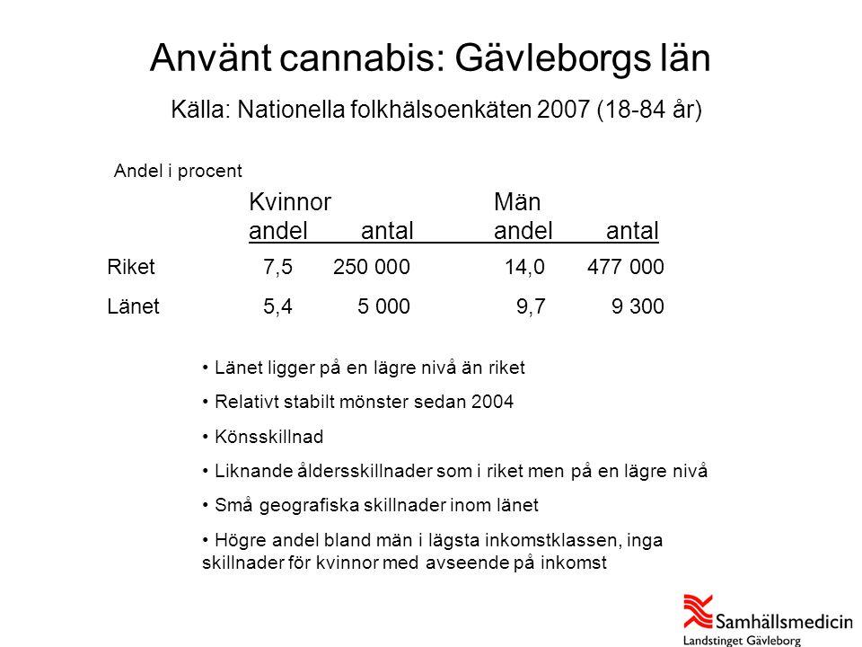Använt cannabis: Gävleborgs län Källa: Nationella folkhälsoenkäten 2007 (18-84 år) Andel i procent KvinnorMän andel antalandel antal Källa: Nationella