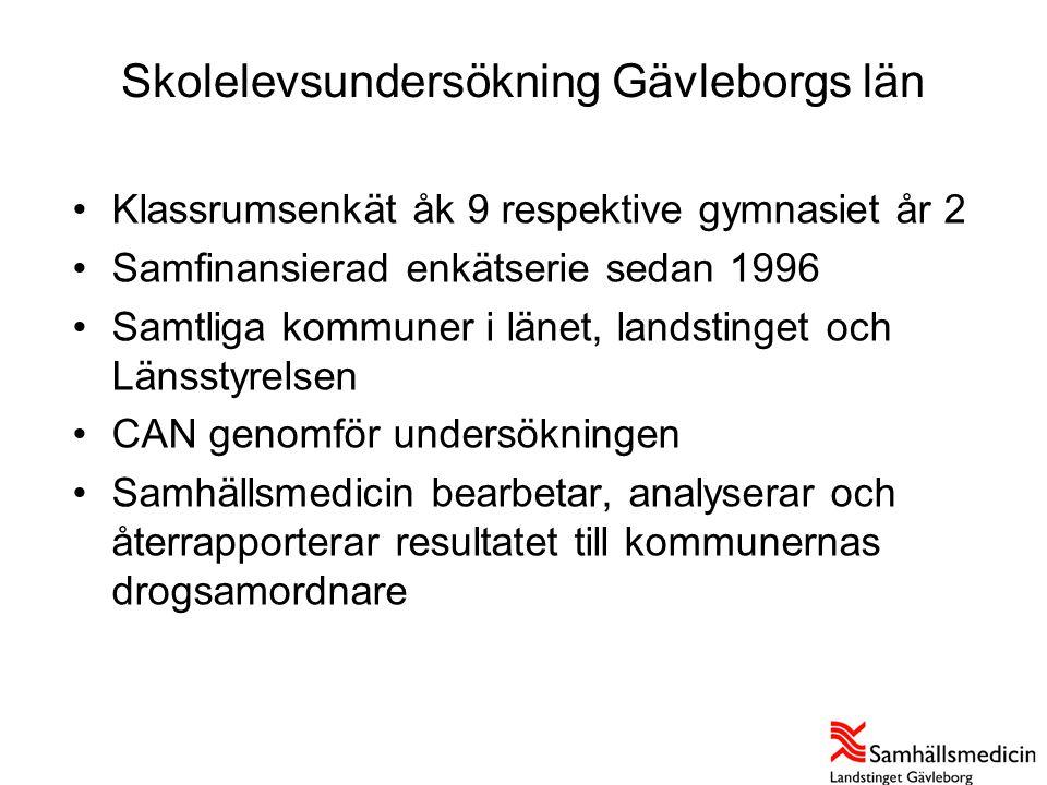 Skolelevsundersökning Gävleborgs län •Klassrumsenkät åk 9 respektive gymnasiet år 2 •Samfinansierad enkätserie sedan 1996 •Samtliga kommuner i länet,