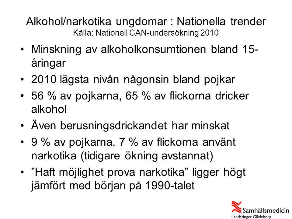Alkohol/narkotika ungdomar : Nationella trender Källa: Nationell CAN-undersökning 2010 •Minskning av alkoholkonsumtionen bland 15- åringar •2010 lägst