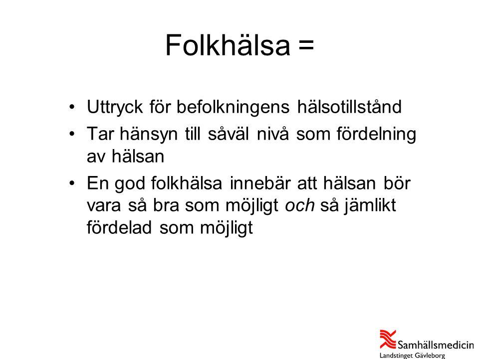 Använt cannabis: Gävleborgs län Källa: Nationella folkhälsoenkäten 2007 (18-84 år) Andel i procent KvinnorMän andel antalandel antal Källa: Nationella folkhälsoenkäten 2007, bearbetningar: Samhällsmedicin Gävleborg Riket7,5250 00014,0477 000 Länet5,45 0009,79 300 • Länet ligger på en lägre nivå än riket • Relativt stabilt mönster sedan 2004 • Könsskillnad • Liknande åldersskillnader som i riket men på en lägre nivå • Små geografiska skillnader inom länet • Högre andel bland män i lägsta inkomstklassen, inga skillnader för kvinnor med avseende på inkomst