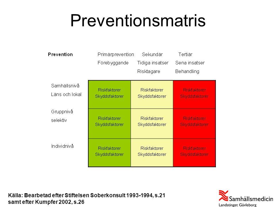 Preventionsmatris Källa: Bearbetad efter Stiftelsen Soberkonsult 1993-1994, s.21 samt efter Kumpfer 2002, s.26