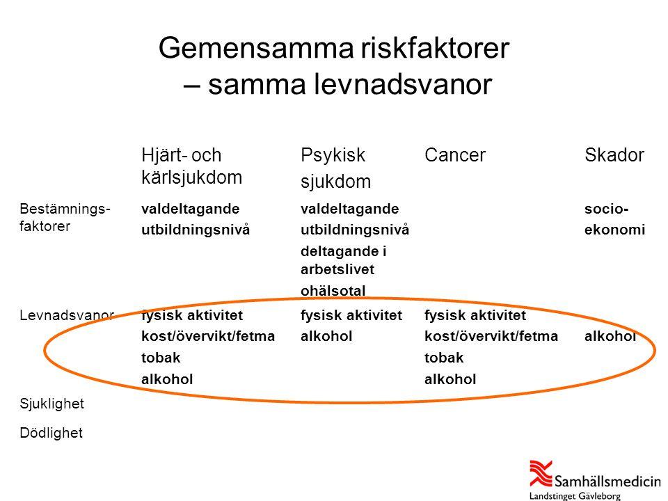 Gemensamma riskfaktorer – samma levnadsvanor Hjärt- och kärlsjukdom Psykisk sjukdom CancerSkador Bestämnings- faktorer valdeltagande utbildningsnivå v