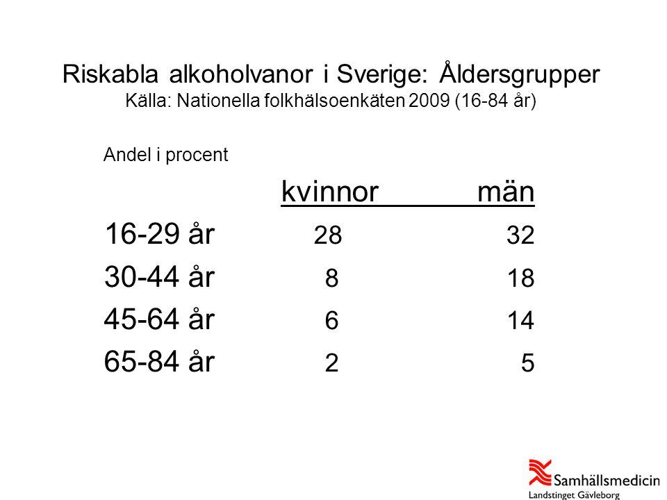 Riskkonsumtion alkohol i Gävleborgs län Källa: Nationella folkhälsoenkäten 2007 (18-84 år) Andel i procent KvinnorMän andel antalandel antal Källa: Nationella folkhälsoenkäten 2007, bearbetningar: Samhällsmedicin Gävleborg Riket9,5325 00016,9580 000 Länet9,18 90015,616 000 • Länet ligger på samma nivå som riket • Relativt stabilt mönster sedan 2004 • Könsskillnad • Liknande åldersskillnader som i riket • I princip inga geografiska skillnader inom länet • Inga skillnader mellan inkomstklasser