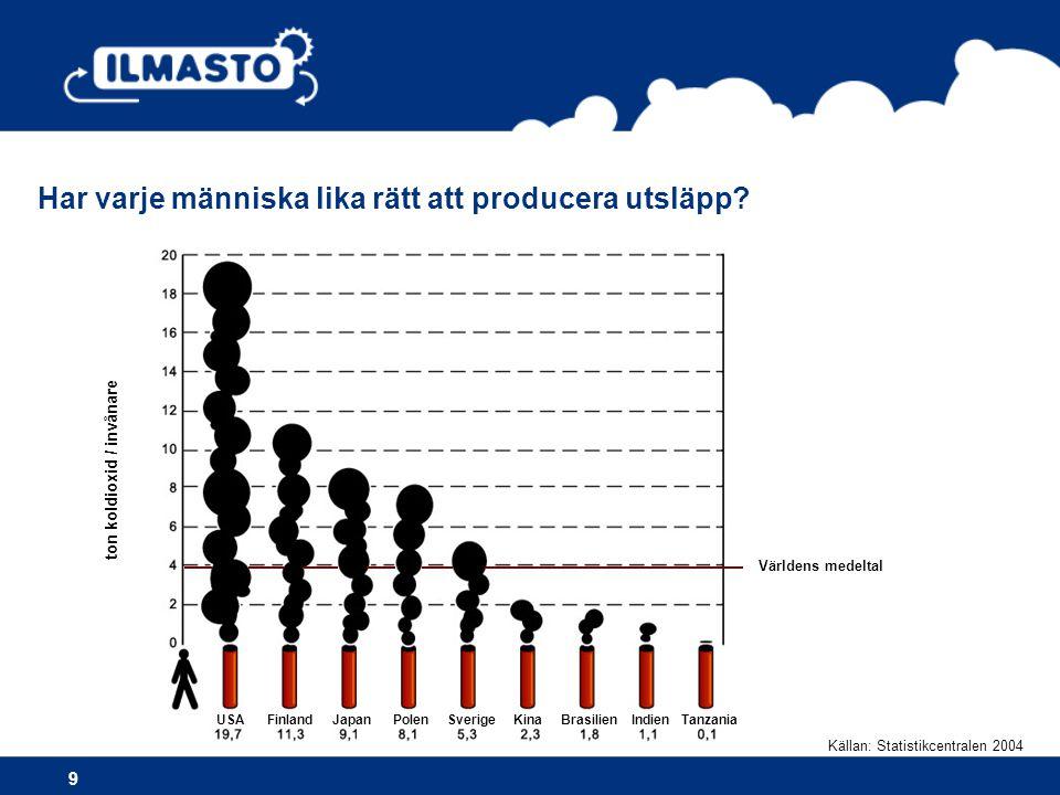 •Mer • bussar • cykling • tågresor • tågtrafik i transporter •Mindre • privatbilar • flygplan Lätt och kollektivtrafik är klimatvänligast 20 Nästan hälften av privatbilsresorna i Finland är under fem kilometer, en fjärdedel är under tre kilometer.