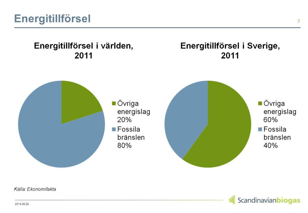 Energitillförsel Källa: Ekonomifakta 2014-06-28 3