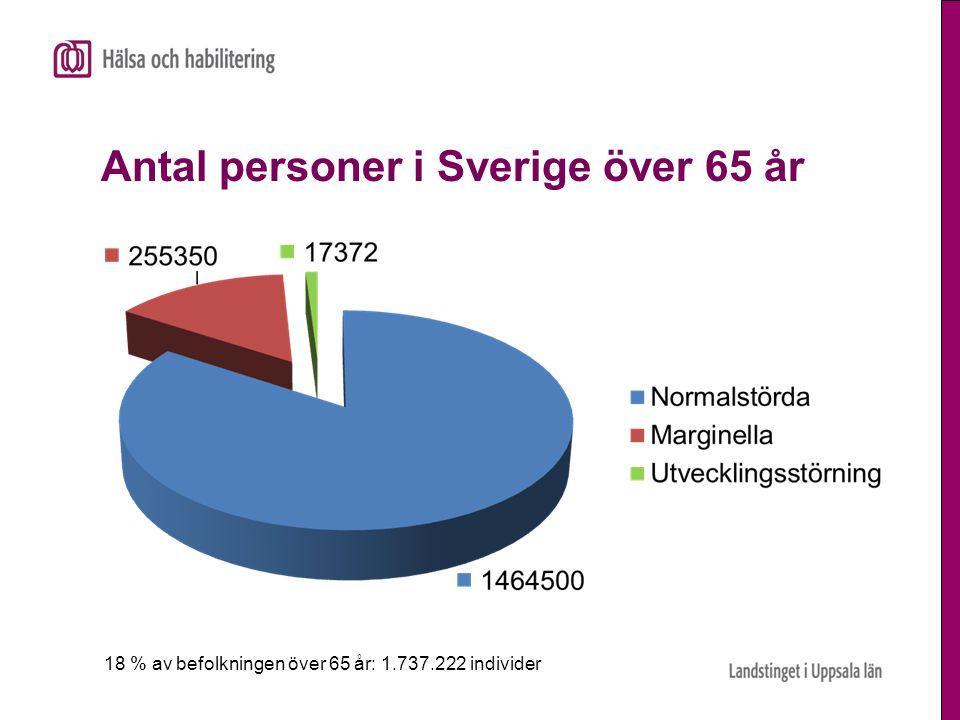 Antal personer i Sverige över 65 år 18 % av befolkningen över 65 år: 1.737.222 individer