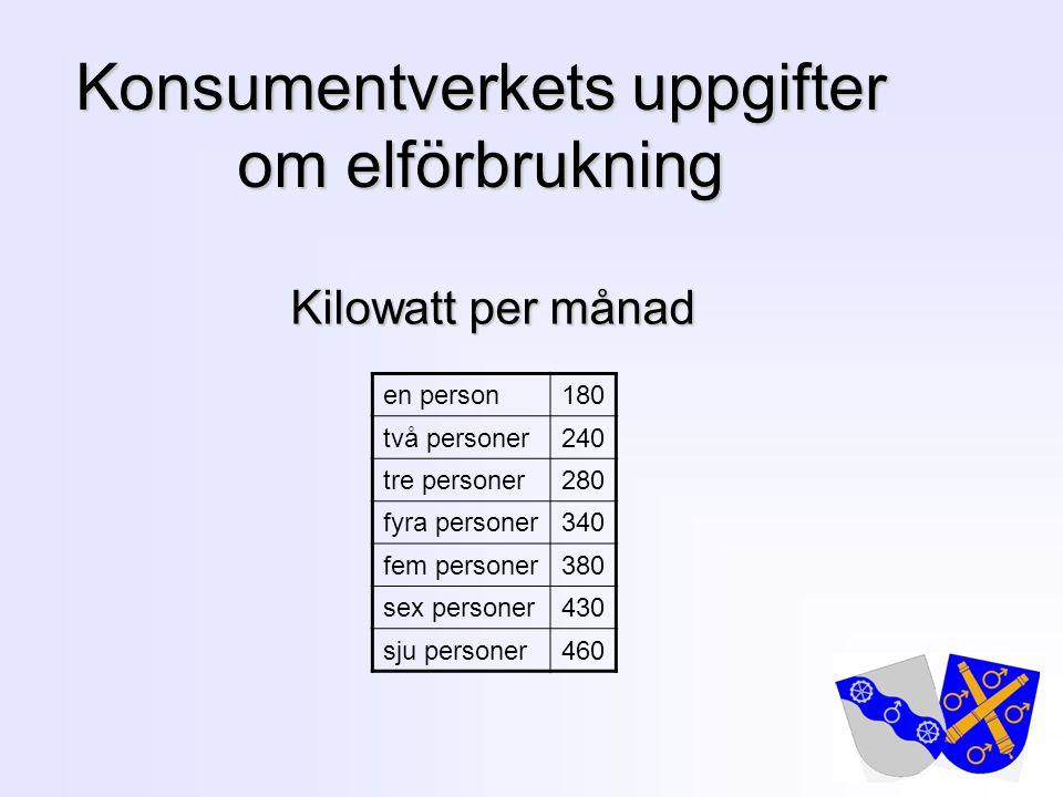 5 Konsumentverkets uppgifter om elförbrukning Kilowatt per månad en person180 två personer240 tre personer280 fyra personer340 fem personer380 sex per