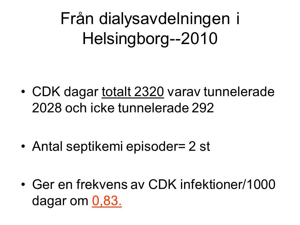 Från dialysavdelningen i Helsingborg--2010 •CDK dagar totalt 2320 varav tunnelerade 2028 och icke tunnelerade 292 •Antal septikemi episoder= 2 st •Ger