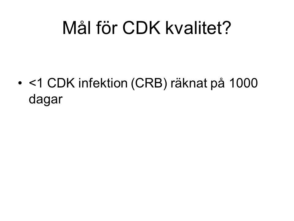 Från dialysavdelningen i Helsingborg--2010 •CDK dagar totalt 2320 varav tunnelerade 2028 och icke tunnelerade 292 •Antal septikemi episoder= 2 st •Ger en frekvens av CDK infektioner/1000 dagar om 0,83.