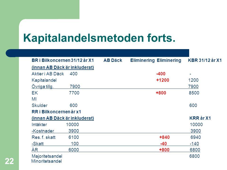 Fredrik Hartwig 2008-02-19 22 Kapitalandelsmetoden forts. BR i Bilkoncernen 31/12 år X1 AB Däck Eliminering Eliminering KBR 31/12 år X1 (innan AB Däck