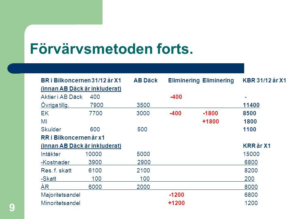 Fredrik Hartwig 2008-02-19 9 Förvärvsmetoden forts. BR i Bilkoncernen 31/12 år X1 AB Däck Eliminering Eliminering KBR 31/12 år X1 (innan AB Däck är in