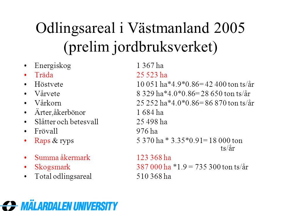 Odlingsareal i Västmanland 2005 (prelim jordbruksverket) •Energiskog1 367 ha •Träda 25 523 ha •Höstvete10 051 ha*4.9*0.86= 42 400 ton ts/år •Vårvete8
