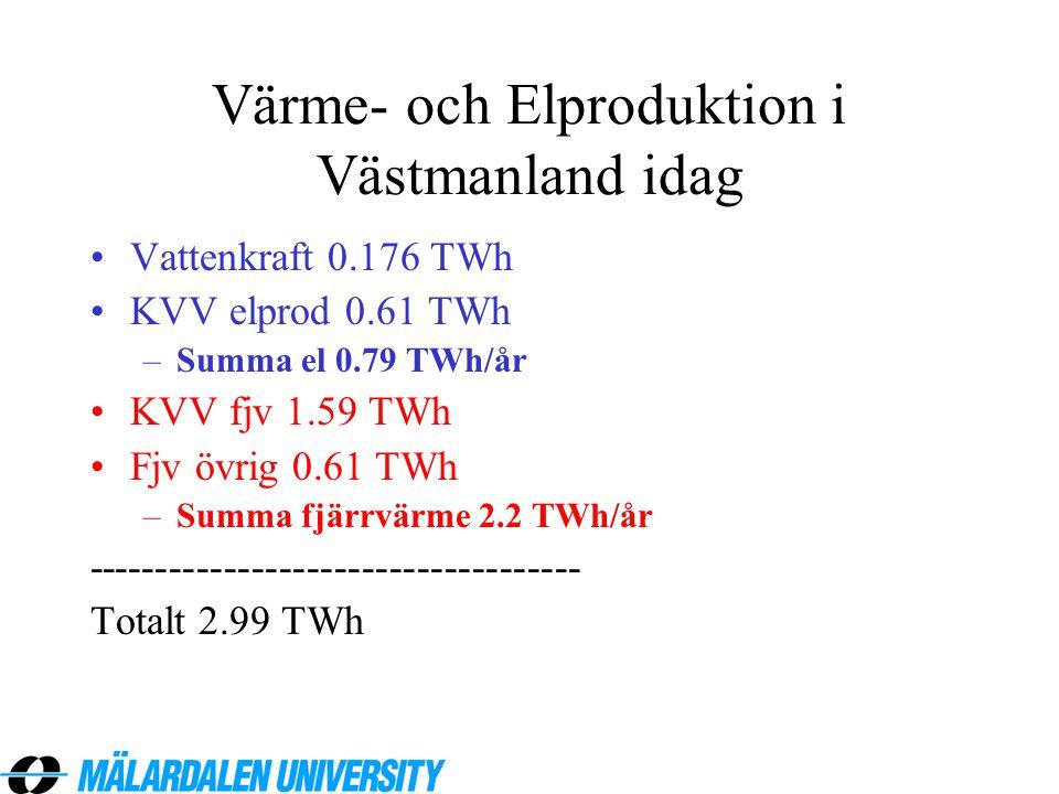 Värme- och Elproduktion i Västmanland idag •Vattenkraft 0.176 TWh •KVV elprod 0.61 TWh –Summa el 0.79 TWh/år •KVV fjv 1.59 TWh •Fjv övrig 0.61 TWh –Su