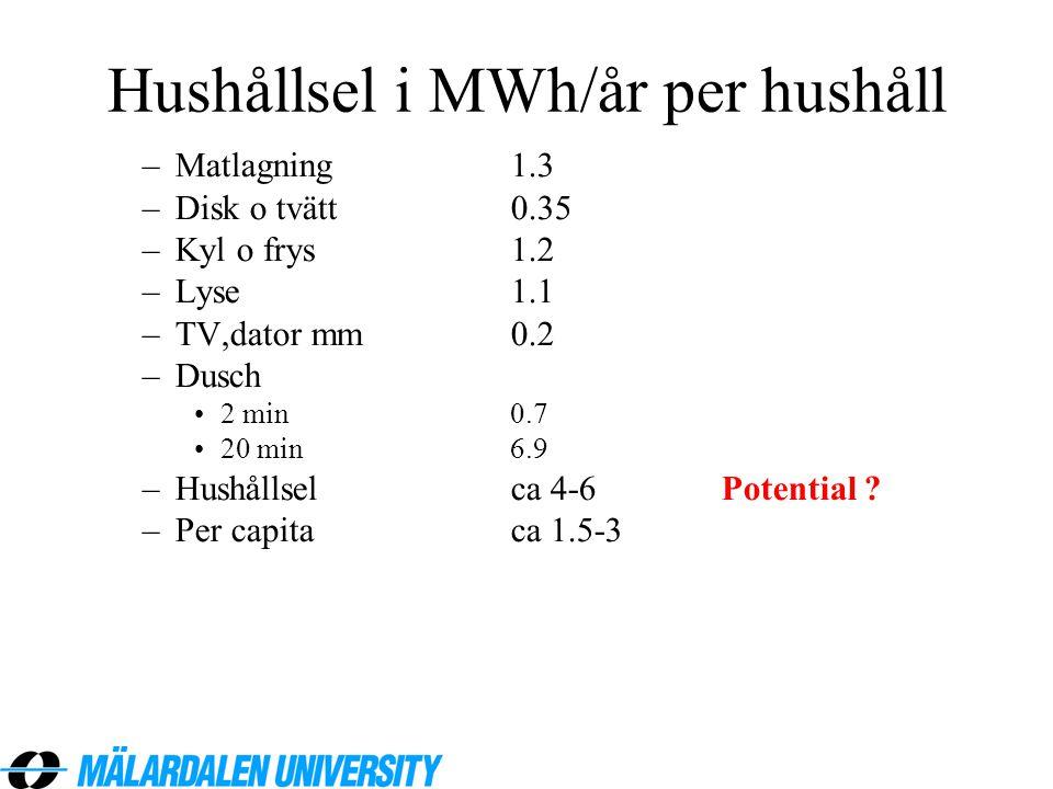 Hushållsel i MWh/år per hushåll –Matlagning1.3 –Disk o tvätt0.35 –Kyl o frys1.2 –Lyse1.1 –TV,dator mm0.2 –Dusch •2 min0.7 •20 min6.9 –Hushållsel ca 4-