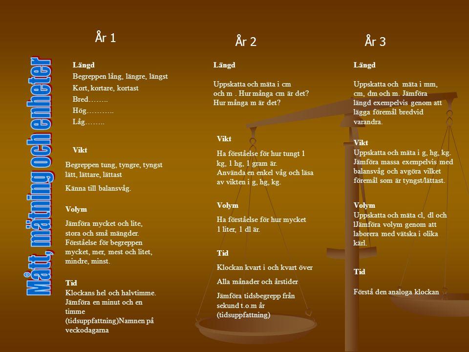 År 4 År 5År 6 Längd Omvandla enkla decimaltal och bråktal Vikt Omvandla enkla decimaltal och bråktal Volym Omvandla enkla decimaltal och bråktal Tid Tolka tidtabeller Förstå tidsberäkningar Längd Omvandla 10 mm=1 cm, 10 cm =1dm osv Mäta i blandade enheter* Vikt Omvandla g-kg, g-hg i heltal Volym Omvandla från ml t.o.m.