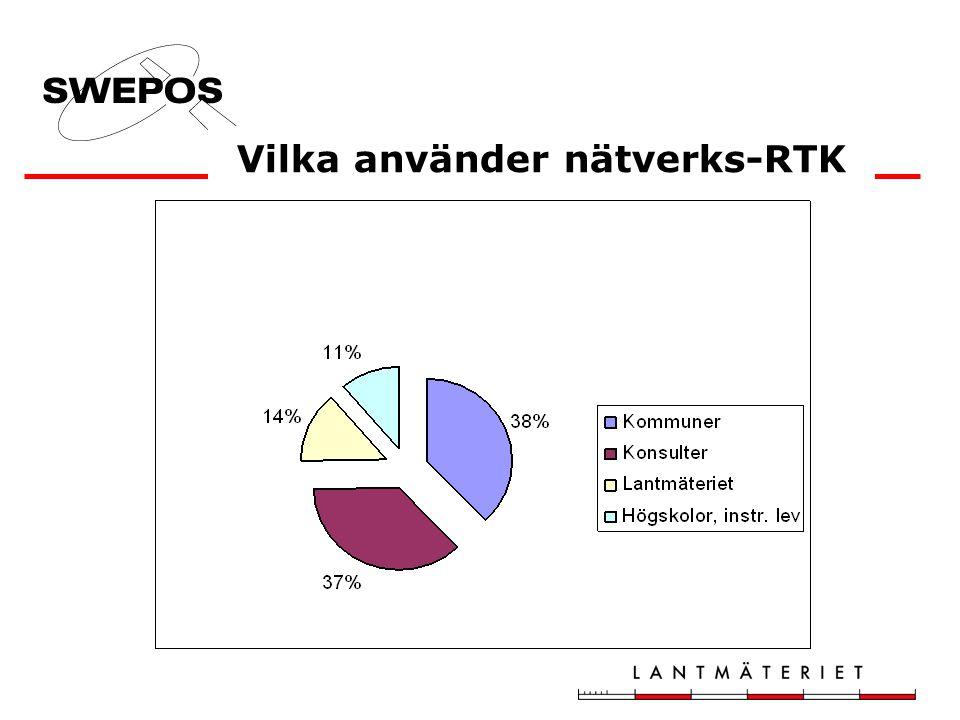 Vilka använder nätverks-RTK