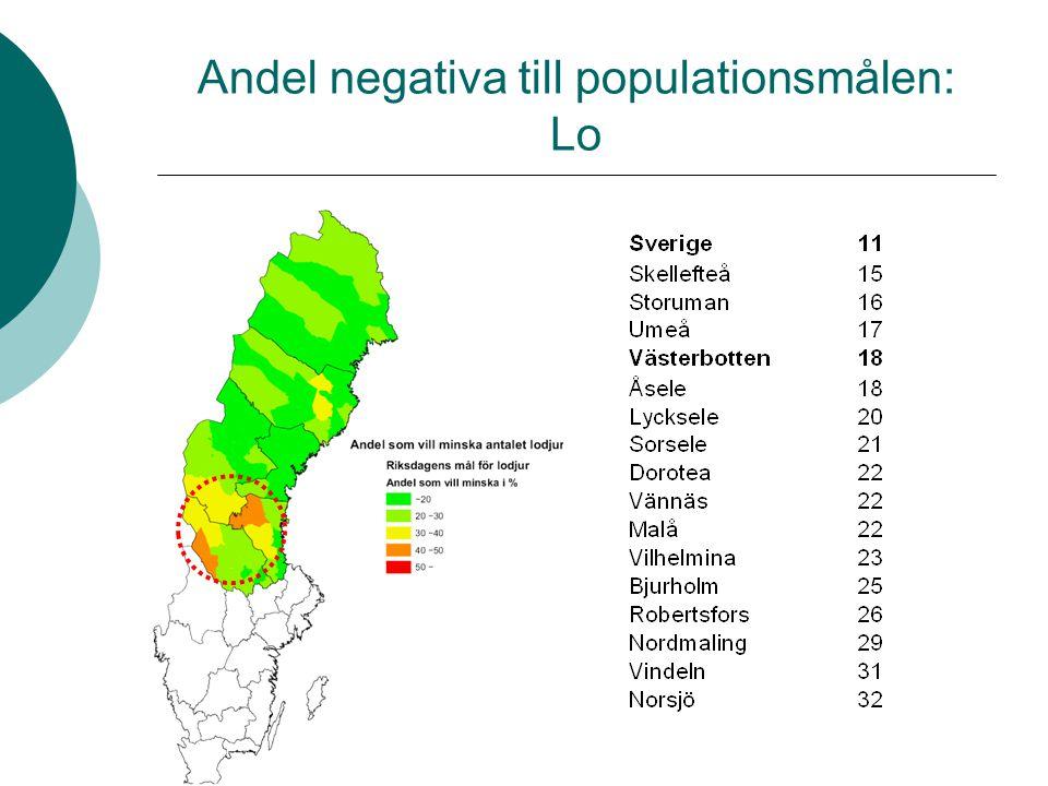 Andel negativa till populationsmålen: Lo