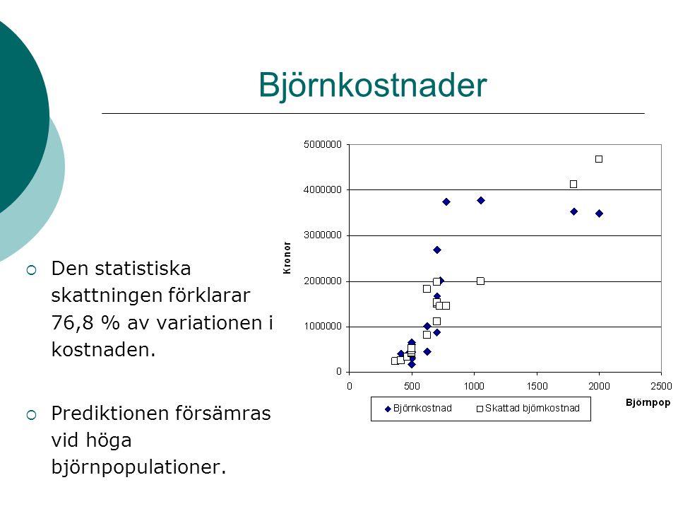 Björnkostnader  Den statistiska skattningen förklarar 76,8 % av variationen i kostnaden.