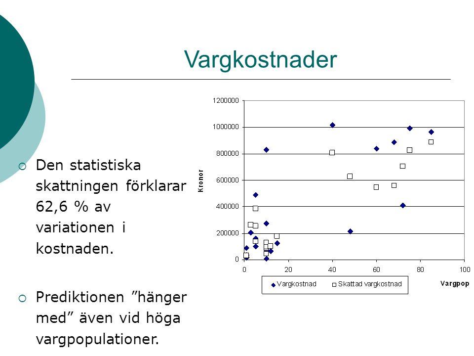 Järvkostnader  Den statistiska skattningen förklarar 82,7 % av variationen i kostnaden.