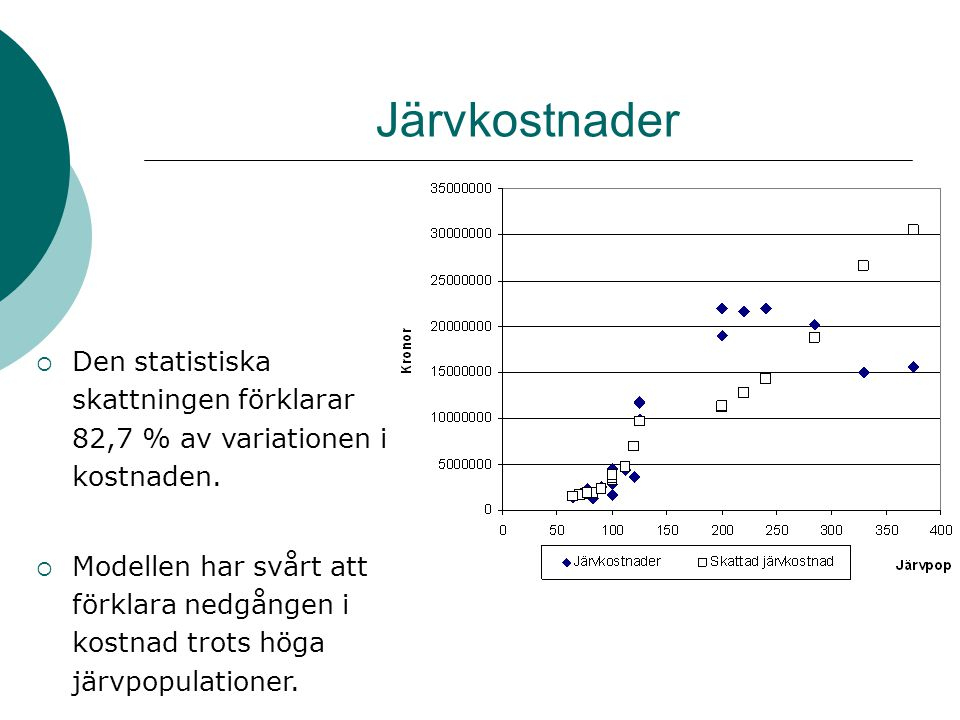 Lokostnader  Den statistiska skattningen förklarar 91,8 % av variationen i kostnaden – högsta förklaringsgraden.
