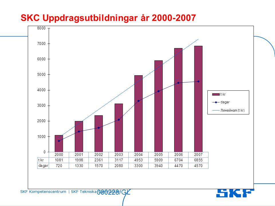 SKF Kompetenscentrum | SKF Tekniska Gymnasium 080228/GL SKC Uppdragsutbildningar år 2000-2007