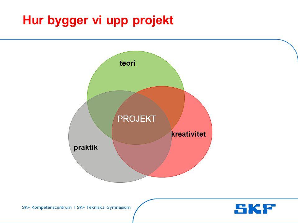 SKF Kompetenscentrum | SKF Tekniska Gymnasium Hur bygger vi upp projekt teori kreativitet praktik PROJEKT