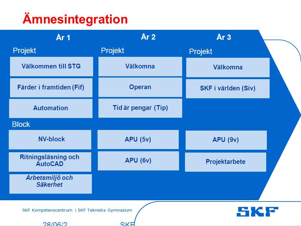 SKF Kompetenscentrum | SKF Tekniska Gymnasium 28/06/201428/06/2014 © SKF SKF Kompetensc entrum | SKF Tekniska Gymnasium NV-block Ritningsläsning och A