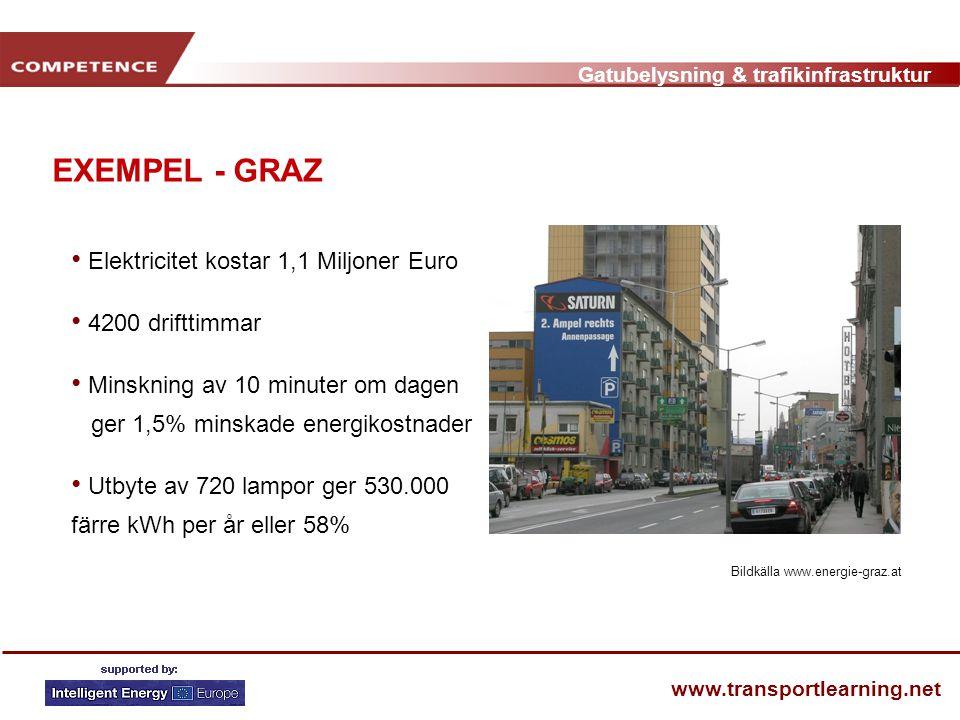 Gatubelysning & trafikinfrastruktur www.transportlearning.net EXEMPEL - GRAZ • Elektricitet kostar 1,1 Miljoner Euro • 4200 drifttimmar • Minskning av