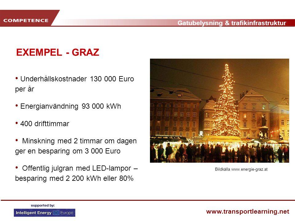 Gatubelysning & trafikinfrastruktur www.transportlearning.net EXEMPEL - GRAZ • Underhållskostnader 130 000 Euro per år • Energianvändning 93 000 kWh •