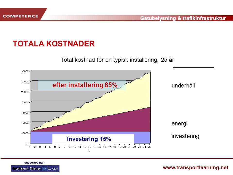 Gatubelysning & trafikinfrastruktur www.transportlearning.net TOTALA KOSTNADER Total kostnad för en typisk installering, 25 år Investering 15% efter i
