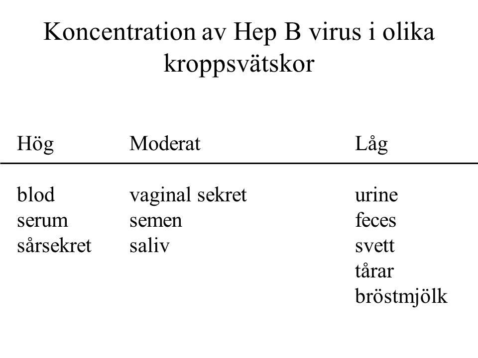 HögModeratLåg blodvaginal sekreturine serumsemenfeces sårsekretsalivsvett tårar bröstmjölk Koncentration av Hep B virus i olika kroppsvätskor