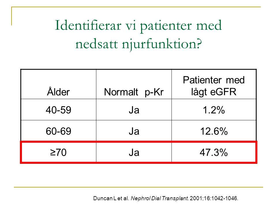 Identifierar vi patienter med nedsatt njurfunktion? Duncan L et al. Nephrol Dial Transplant. 2001;16:1042-1046. ÅlderNormalt p-Kr Patienter med lågt e