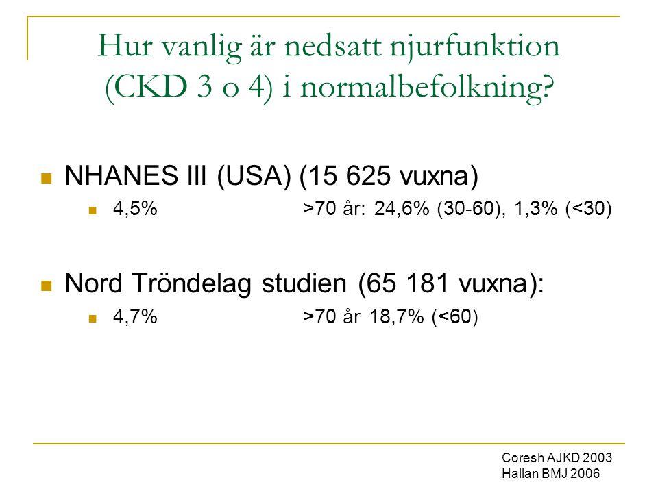 Hur vanlig är nedsatt njurfunktion (CKD 3 o 4) i normalbefolkning?  NHANES III (USA) (15 625 vuxna)  4,5% >70 år: 24,6% (30-60), 1,3% (<30)  Nord T