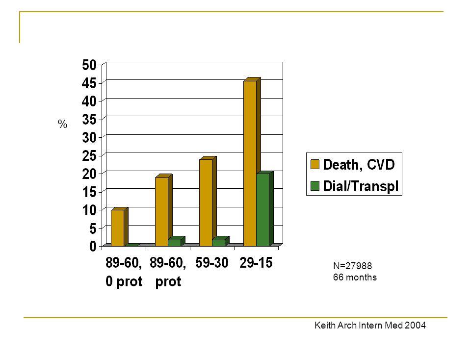 N=27988 66 months Keith Arch Intern Med 2004 %