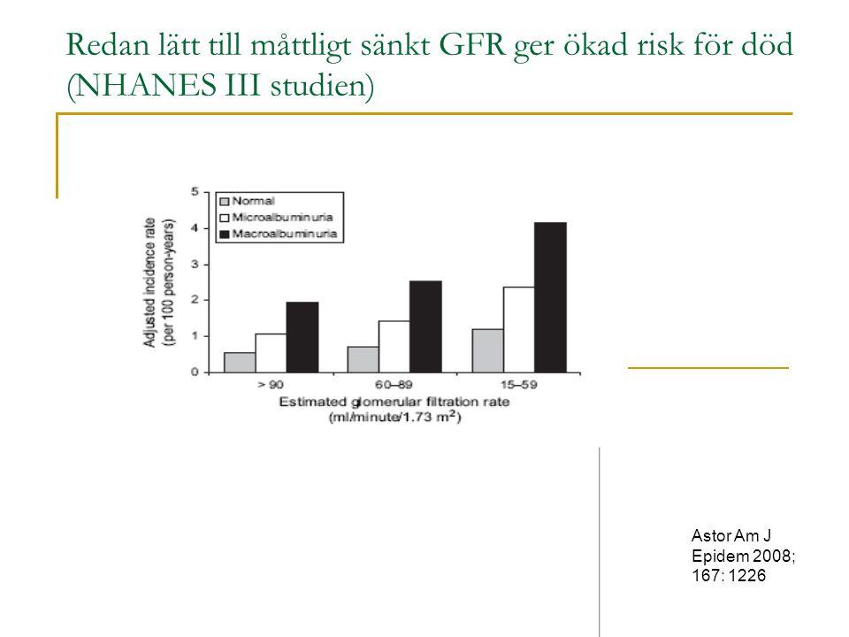 Redan lätt till måttligt sänkt GFR ger ökad risk för död (NHANES III studien) Astor Am J Epidem 2008; 167: 1226
