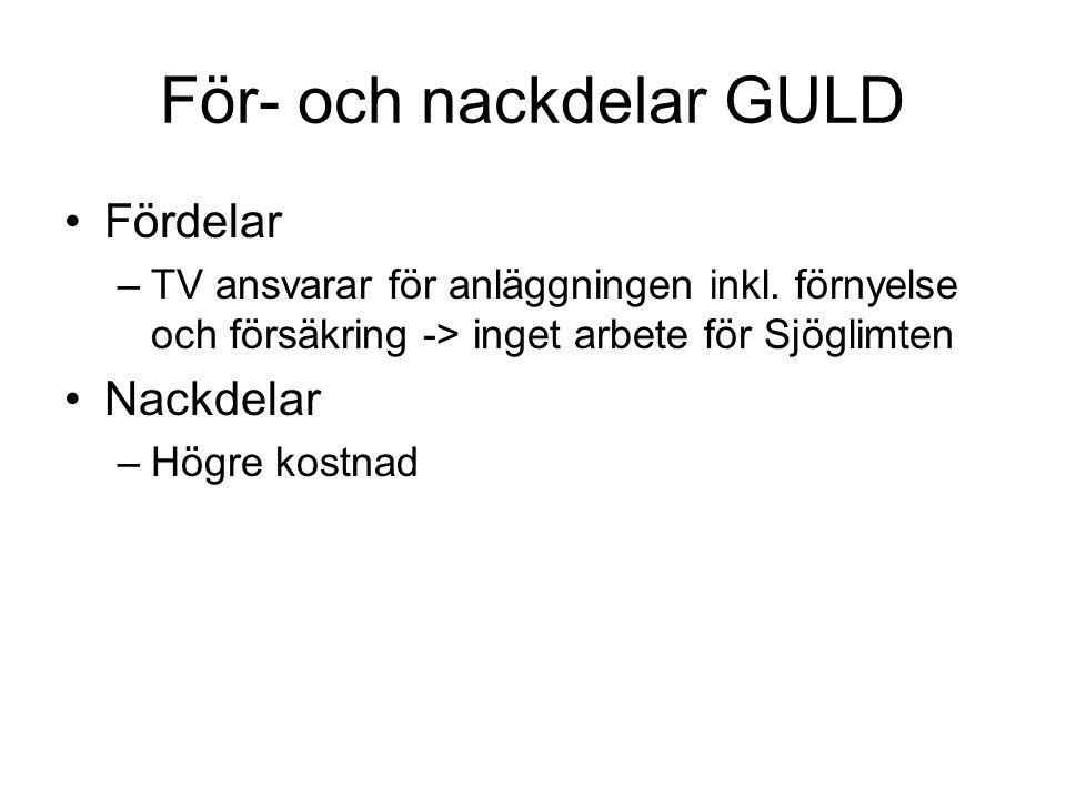 För- och nackdelar GULD •Fördelar –TV ansvarar för anläggningen inkl. förnyelse och försäkring -> inget arbete för Sjöglimten •Nackdelar –Högre kostna