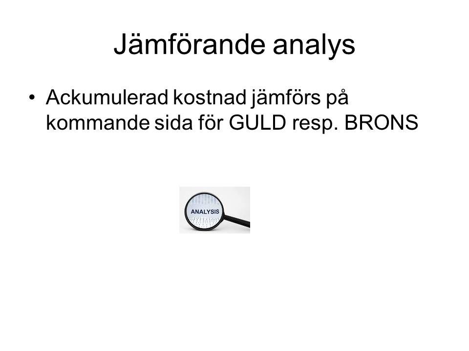 Jämförande analys •Ackumulerad kostnad jämförs på kommande sida för GULD resp. BRONS