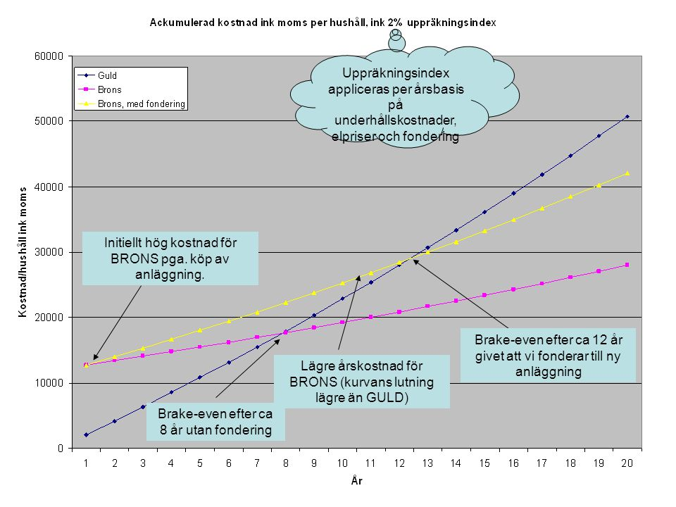 Uppräkningsindex appliceras per årsbasis på underhållskostnader, elpriser och fondering Initiellt hög kostnad för BRONS pga. köp av anläggning. Lägre