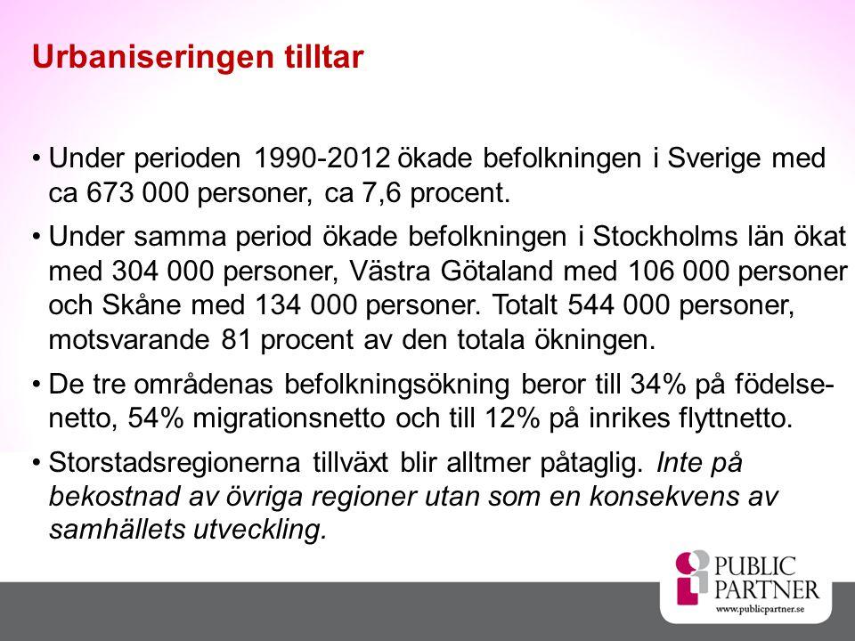 •Under perioden 1990-2012 ökade befolkningen i Sverige med ca 673 000 personer, ca 7,6 procent. •Under samma period ökade befolkningen i Stockholms lä