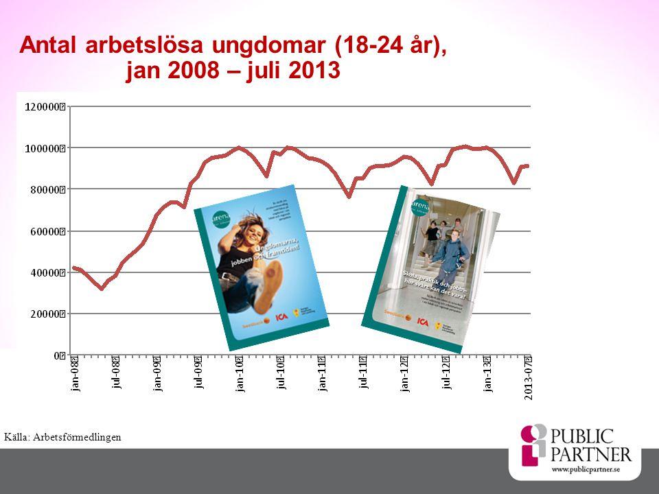 Källa: Arbetsförmedlingen Antal arbetslösa ungdomar (18-24 år), jan 2008 – juli 2013