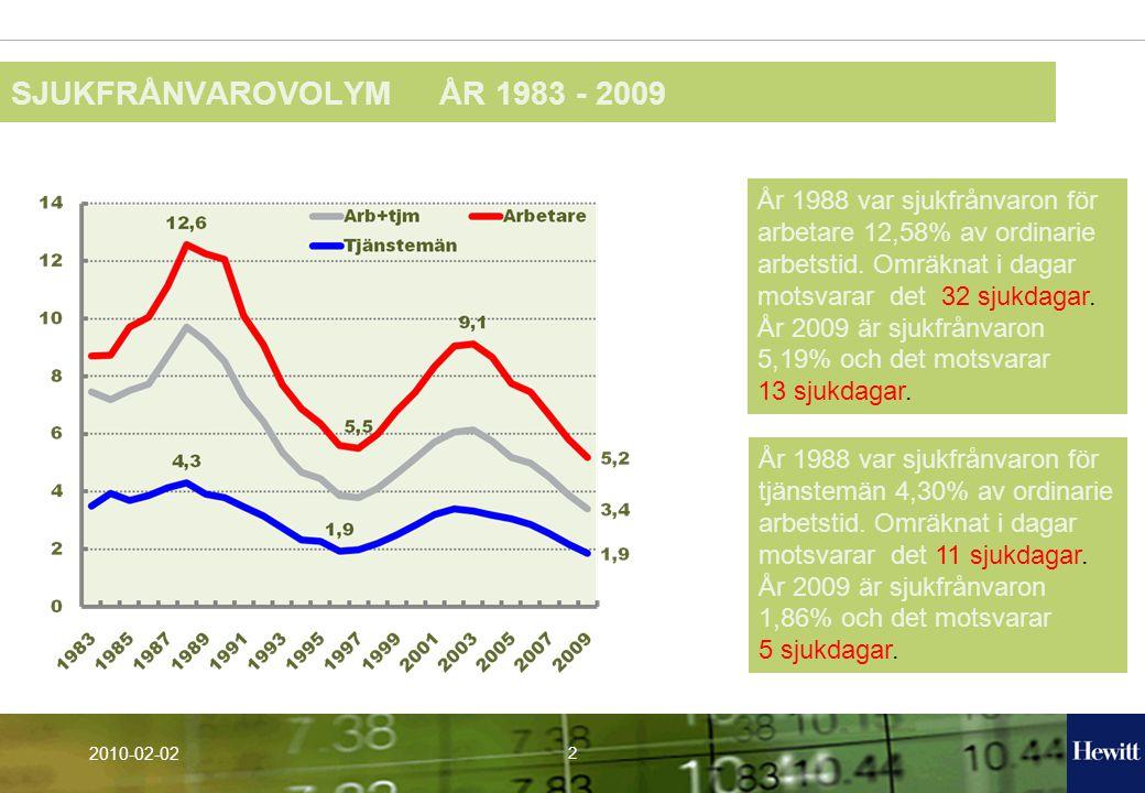 2 2010-02-02 SJUKFRÅNVAROVOLYM ÅR 1983 - 2009 År 1988 var sjukfrånvaron för arbetare 12,58% av ordinarie arbetstid.