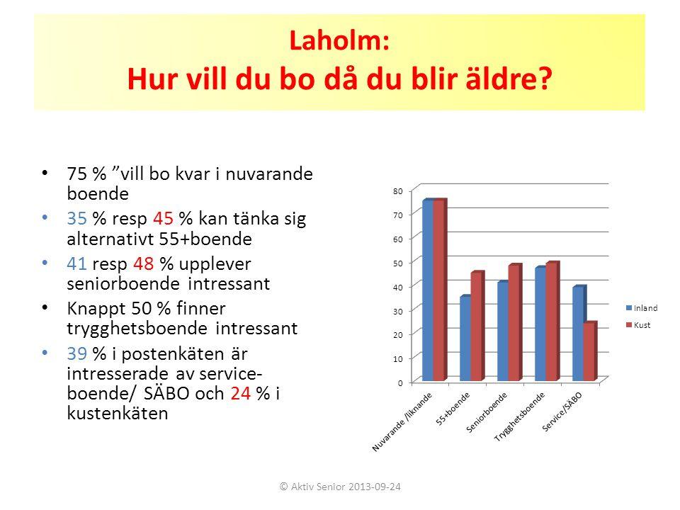 """Laholm: Hur vill du bo då du blir äldre? • 75 % """"vill bo kvar i nuvarande boende • 35 % resp 45 % kan tänka sig alternativt 55+boende • 41 resp 48 % u"""