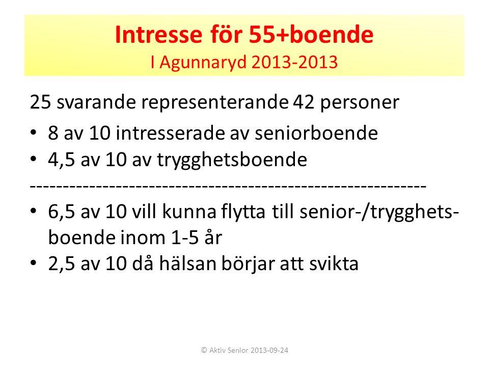 Intresse för 55+boende I Agunnaryd 2013-2013 25 svarande representerande 42 personer • 8 av 10 intresserade av seniorboende • 4,5 av 10 av trygghetsbo