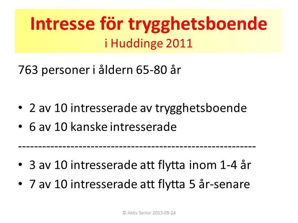 Intresse för trygghetsboende i Huddinge 2011 763 personer i åldern 65-80 år • 2 av 10 intresserade av trygghetsboende • 6 av 10 kanske intresserade --
