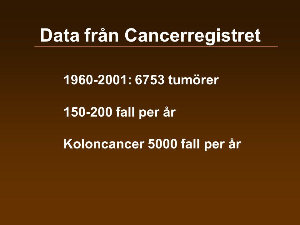 Data från Cancerregistret 1960-2001: 6753 tumörer 150-200 fall per år Koloncancer 5000 fall per år