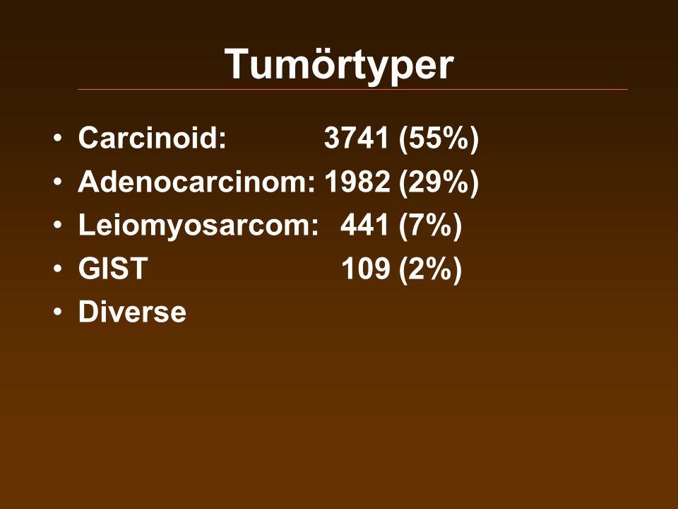 Tumörtyper •Carcinoid:3741 (55%) •Adenocarcinom:1982 (29%) •Leiomyosarcom: 441 (7%) •GIST 109 (2%) •Diverse