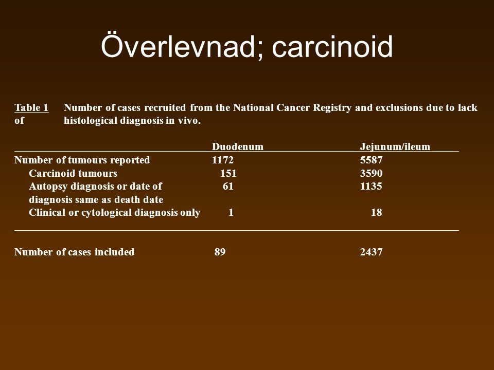 Överlevnad; carcinoid Table 1Number of cases recruited from the National Cancer Registry and exclusions due to lack of histological diagnosis in vivo.