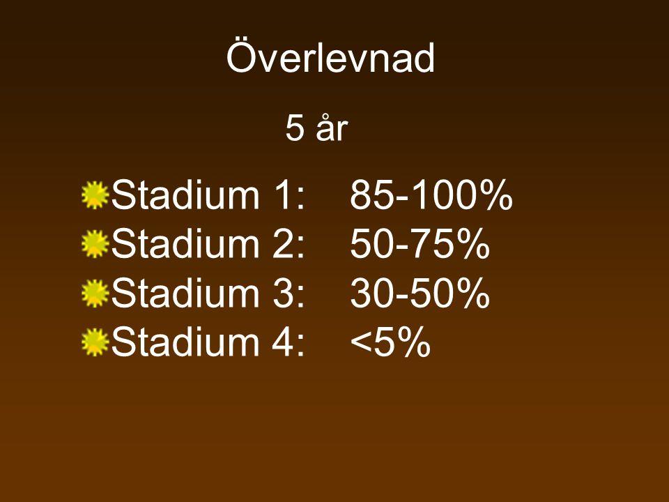Överlevnad 5 år Stadium 1:85-100% Stadium 2:50-75% Stadium 3:30-50% Stadium 4:<5%