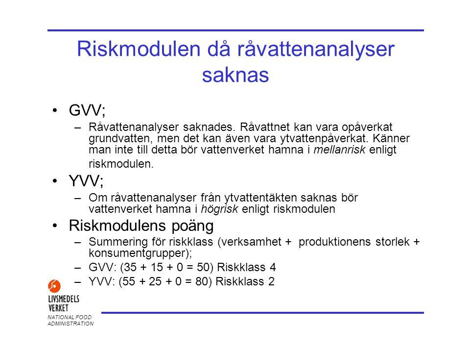 NATIONAL FOOD ADMINISTRATION Riskmodulen då råvattenanalyser saknas •GVV; –Råvattenanalyser saknades. Råvattnet kan vara opåverkat grundvatten, men de