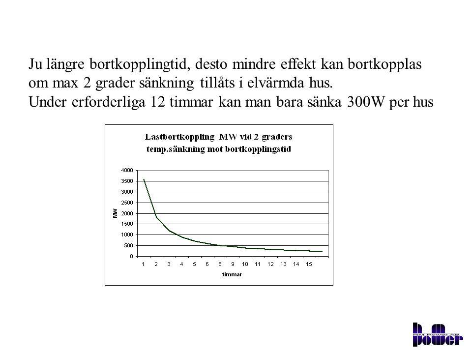 Ju längre bortkopplingtid, desto mindre effekt kan bortkopplas om max 2 grader sänkning tillåts i elvärmda hus.